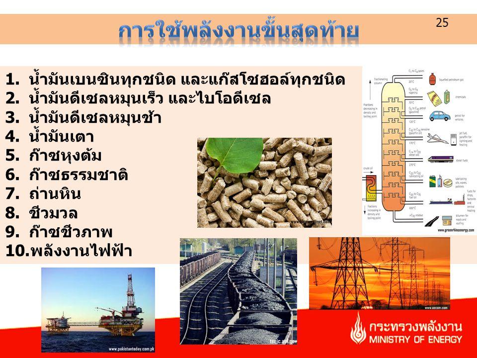 1.น้ำมันเบนซินทุกชนิด และแก๊สโซฮอล์ทุกชนิด 2.น้ำมันดีเซลหมุนเร็ว และไบโอดีเซล 3.น้ำมันดีเซลหมุนช้า 4.น้ำมันเตา 5.ก๊าซหุงต้ม 6.ก๊าซธรรมชาติ 7.ถ่านหิน 8.ชีวมวล 9.ก๊าซชีวภาพ 10.พลังงานไฟฟ้า 25