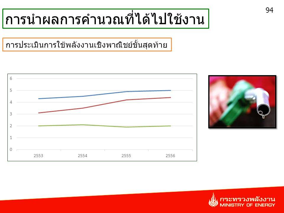94 การนำผลการคำนวณที่ได้ไปใช้งาน การประเมินการใช้พลังงานเชิงพาณิชย์ขั้นสุดท้าย