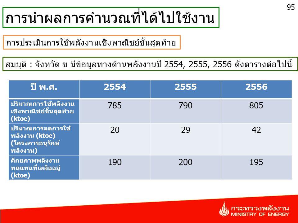 95 การนำผลการคำนวณที่ได้ไปใช้งาน สมมุติ : จังหวัด ข มีข้อมูลทางด้านพลังงานปี 2554, 2555, 2556 ดังตารางต่อไปนี้ ปี พ.ศ.255425552556 ปริมาณการใช้พลังงาน เชิงพาณิชย์ขั้นสุดท้าย (ktoe) 785790805 ปริมาณการลดการใช้ พลังงาน (ktoe) (โครงการอนุรักษ์ พลังงาน) 202942 ศักยภาพพลังงาน ทดแทนที่เหลืออยู่ (ktoe) 190200195 การประเมินการใช้พลังงานเชิงพาณิชย์ขั้นสุดท้าย