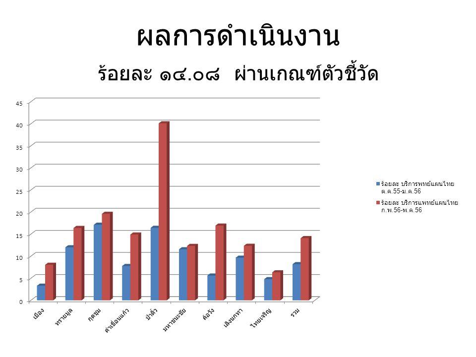 ผลการดำเนินงาน ร้อยละ ๑๔. ๐๘ ผ่านเกณฑ์ตัวชี้วัด