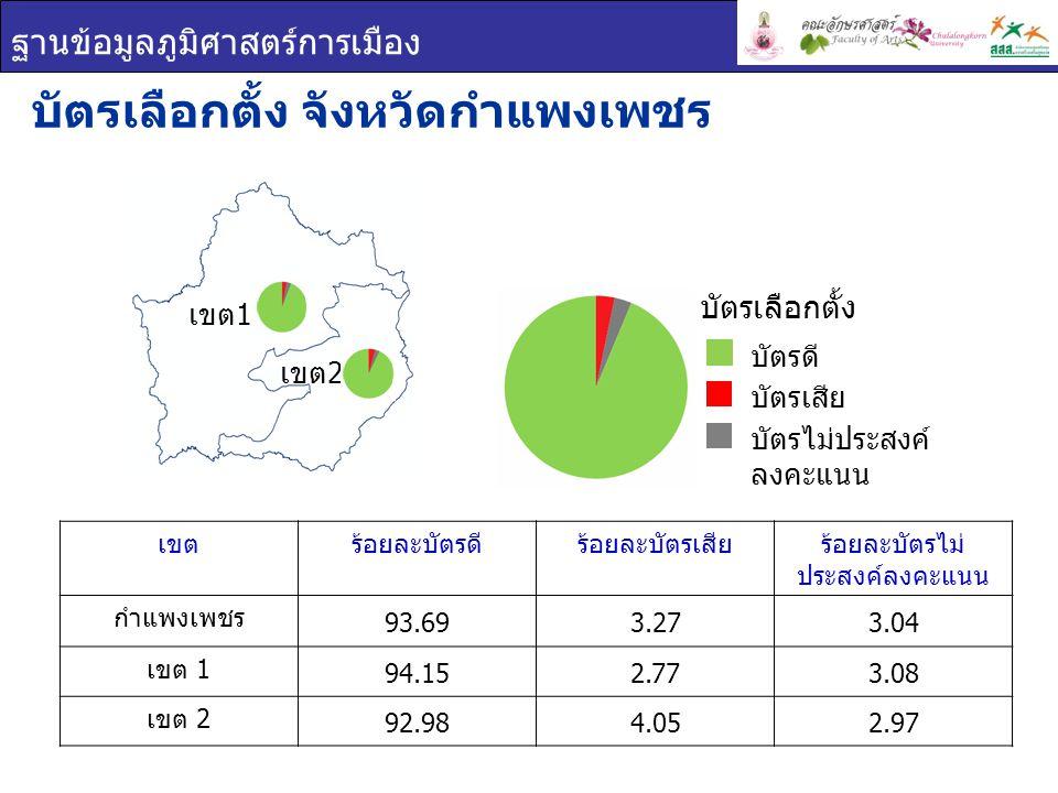 ฐานข้อมูลภูมิศาสตร์การเมือง เขตร้อยละบัตรดีร้อยละบัตรเสียร้อยละบัตรไม่ ประสงค์ลงคะแนน กำแพงเพชร 93.693.273.04 เขต 1 94.152.773.08 เขต 2 92.984.052.97 บัตรเลือกตั้ง จังหวัดกำแพงเพชร บัตรเลือกตั้ง บัตรดี บัตรเสีย บัตรไม่ประสงค์ ลงคะแนน เขต 1 เขต 2