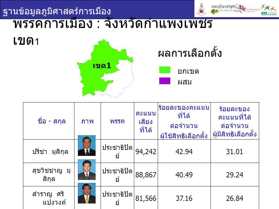 ฐานข้อมูลภูมิศาสตร์การเมือง พรรคการเมือง : จังหวัดกำแพงเพชร เขต 2 ยกเขต ผสม ผลการเลือกตั้ง ชื่อ - สกุล ภาพพรรค คะแนน เสียง ที่ได้ ร้อยละของ คะแนนที่ได้ ต่อจำนวน ผู้ใช้สิทธิ เลือกตั้ง ร้อยละของ คะแนนที่ได้ ต่อจำนวน ผู้มีสิทธิเลือกตั้ง ปริญญา ฤกษ์ห ร่าย พลัง ประชาชน 57,12040.6028.94 อนันต์ ผล อำนวย พลัง ประชาชน 47,31433.6323.97 เขต 2
