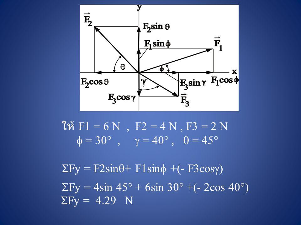 ให้ F1 = 6 N, F2 = 4 N, F3 = 2 N  = 30 ,  = 40 ,  = 45   Fy = F2sin  + F1sin  +(- F3cos  )  Fy = 4sin 45  + 6sin 30  +(- 2cos 40  )  Fy