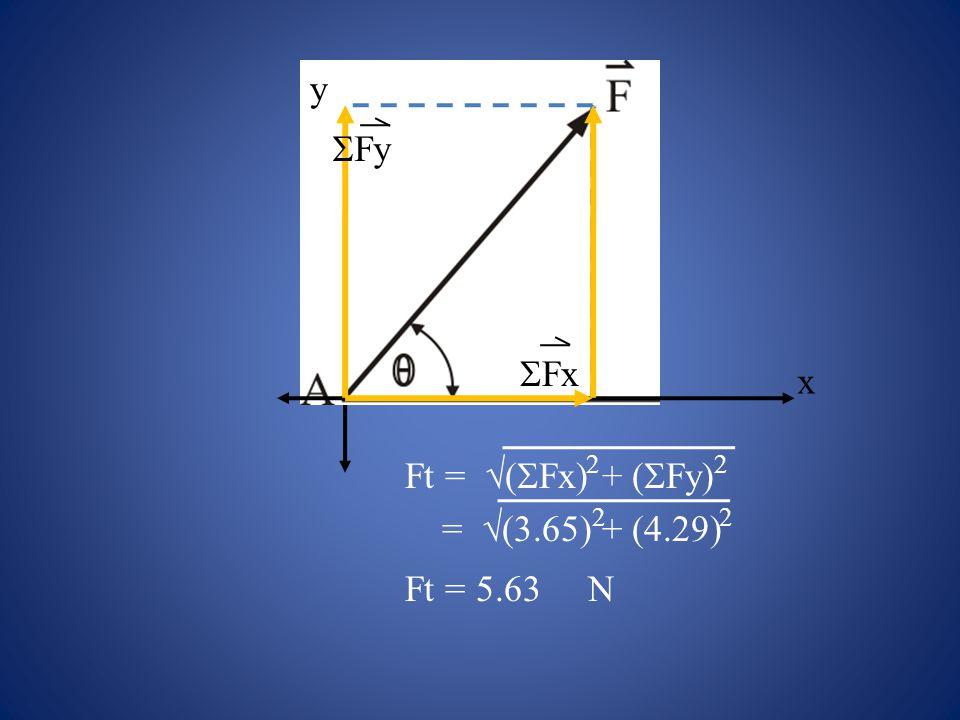 x y  Fx  Fy Ft =  (  Fx) + (  Fy) 22 =  (3.65) + (4.29) 22 Ft = 5.63 N