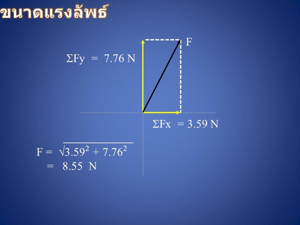  Fx = 3.59 N 7.76 N  Fy = F =  3.59 2 + 7.76 2 = 8.55 N F