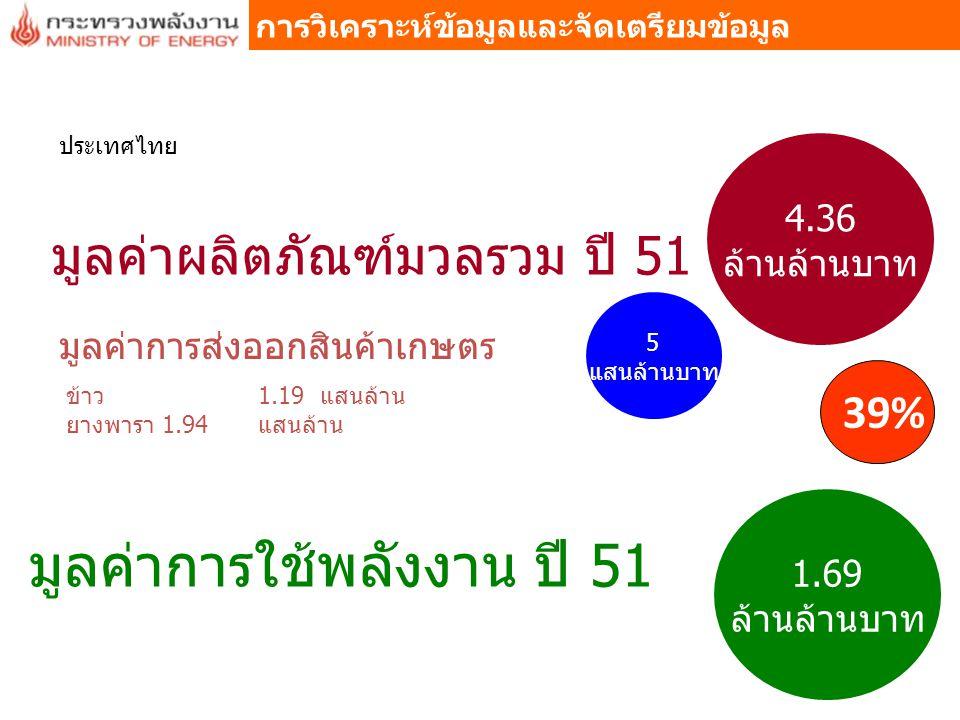 มูลค่าการใช้พลังงาน ปี 51 1.69 ล้านล้านบาท มูลค่าผลิตภัณฑ์มวลรวม ปี 51 4.36 ล้านล้านบาท ประเทศไทย 39% มูลค่าการส่งออกสินค้าเกษตร 5 แสนล้านบาท ข้าว 1.1