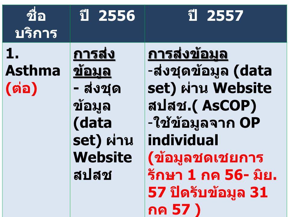 ชื่อ บริการ ปี 2556ปี 2557 1. Asthma (ต่อ) การส่ง ข้อมูล - ส่งชุด ข้อมูล (data set) ผ่าน Website สปสชการส่งข้อมูล -ส่งชุดข้อมูล (data set) ผ่าน Websit