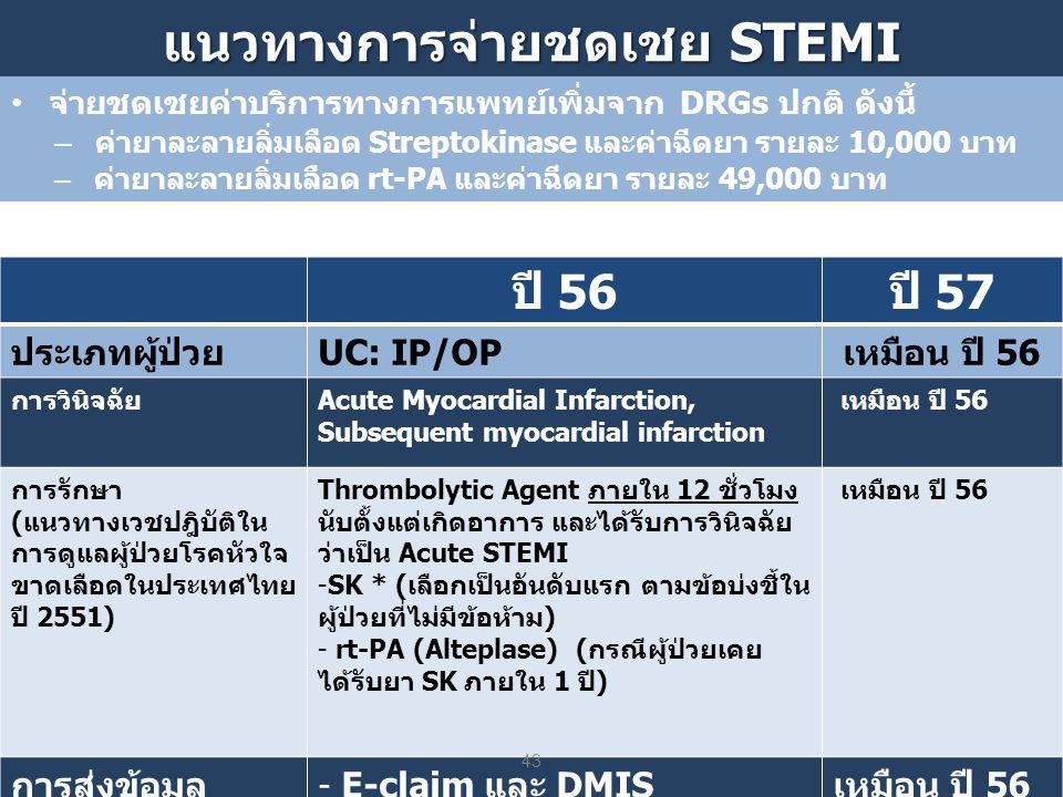 แนวทางการจ่ายชดเชย STEMI ปี 56 ปี 57 ประเภทผู้ป่วย UC: IP/OP เหมือน ปี 56 การวินิจฉัยAcute Myocardial Infarction, Subsequent myocardial infarction เหมือน ปี 56 การรักษา (แนวทางเวชปฎิบัติใน การดูแลผู้ป่วยโรคหัวใจ ขาดเลือดในประเทศไทย ปี 2551) Thrombolytic Agent ภายใน 12 ชั่วโมง นับตั้งแต่เกิดอาการ และได้รับการวินิจฉัย ว่าเป็น Acute STEMI -SK * (เลือกเป็นอันดับแรก ตามข้อบ่งชี้ใน ผู้ป่วยที่ไม่มีข้อห้าม) - rt-PA (Alteplase) (กรณีผู้ป่วยเคย ได้รับยา SK ภายใน 1 ปี) เหมือน ปี 56 การส่งข้อมูล- E-claim และ DMISเหมือน ปี 56 • จ่ายชดเชยค่าบริการทางการแพทย์เพิ่มจาก DRGs ปกติ ดังนี้ – ค่ายาละลายลิ่มเลือด Streptokinase และค่าฉีดยา รายละ 10,000 บาท – ค่ายาละลายลิ่มเลือด rt-PA และค่าฉีดยา รายละ 49,000 บาท 43