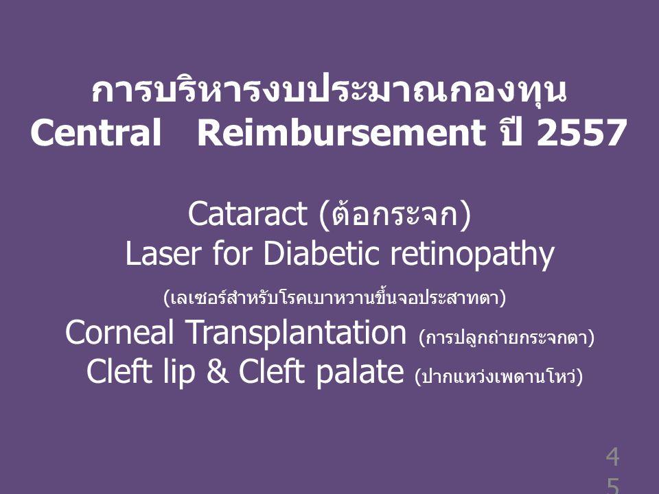 การบริหารงบประมาณกองทุน Central Reimbursement ปี 2557 Cataract (ต้อกระจก) Laser for Diabetic retinopathy (เลเซอร์สำหรับโรคเบาหวานขึ้นจอประสาทตา) Corneal Transplantation (การปลูกถ่ายกระจกตา) Cleft lip & Cleft palate (ปากแหว่งเพดานโหว่)45