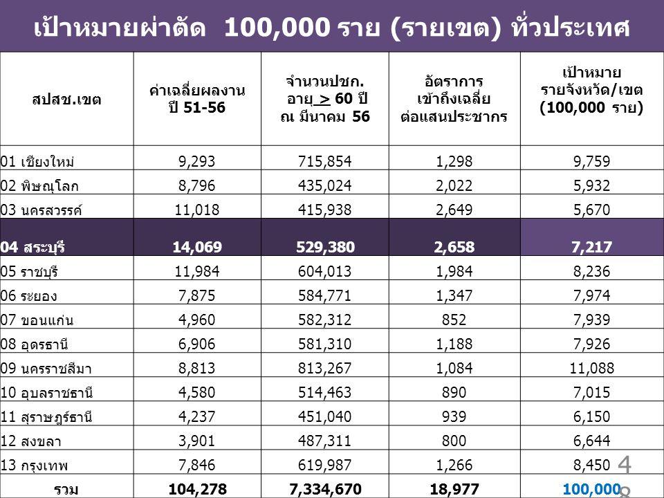 เป้าหมายผ่าตัด 100,000 ราย (รายเขต) ทั่วประเทศ สปสช.เขต ค่าเฉลี่ยผลงาน ปี 51-56 จำนวนปชก.