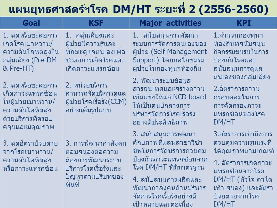 แผนยุทธศาสตร์ฯโรค DM/HT ระยะที่ 2 (2556-2560) GoalKSFMajor activitiesKPI 1. ลดหรือชะลอการ เกิดโรคเบาหวาน/ ความดันโลหิตสูงใน กลุ่มเสี่ยง (Pre-DM & Pre-