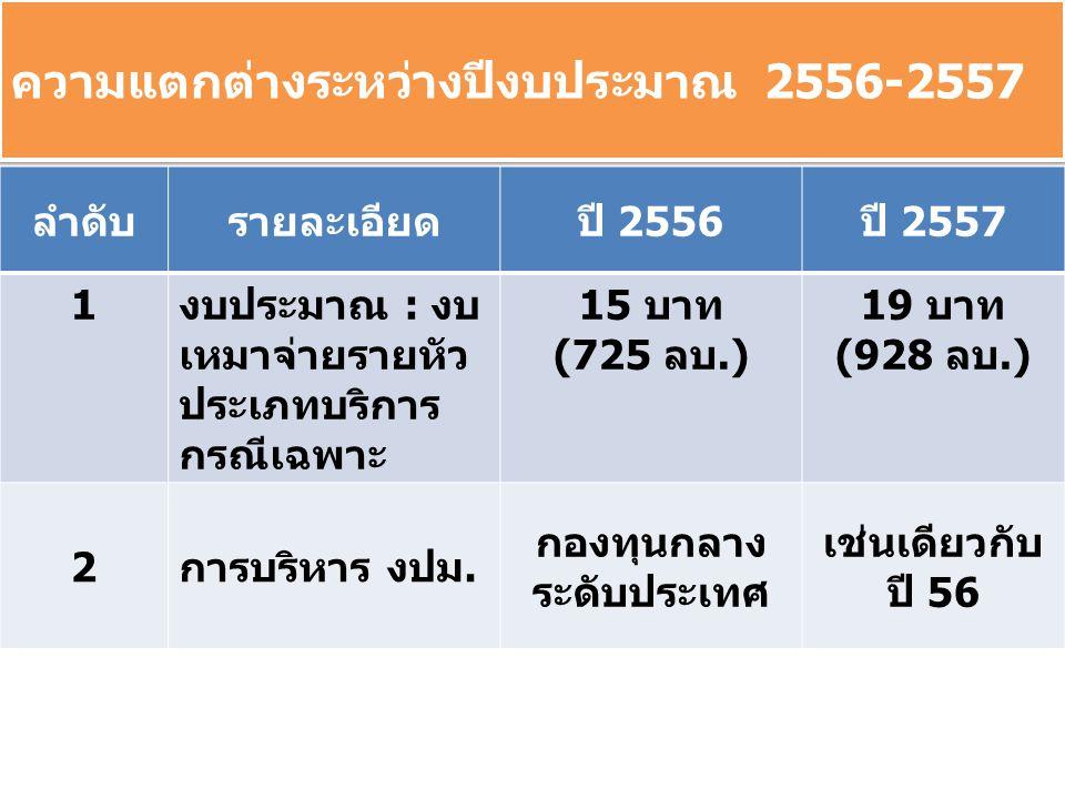 ความแตกต่างระหว่างปีงบประมาณ 2556-2557 ลำดับรายละเอียดปี 2556ปี 2557 1งบประมาณ : งบ เหมาจ่ายรายหัว ประเภทบริการ กรณีเฉพาะ 15 บาท (725 ลบ.) 19 บาท (928 ลบ.) 2การบริหาร งปม.