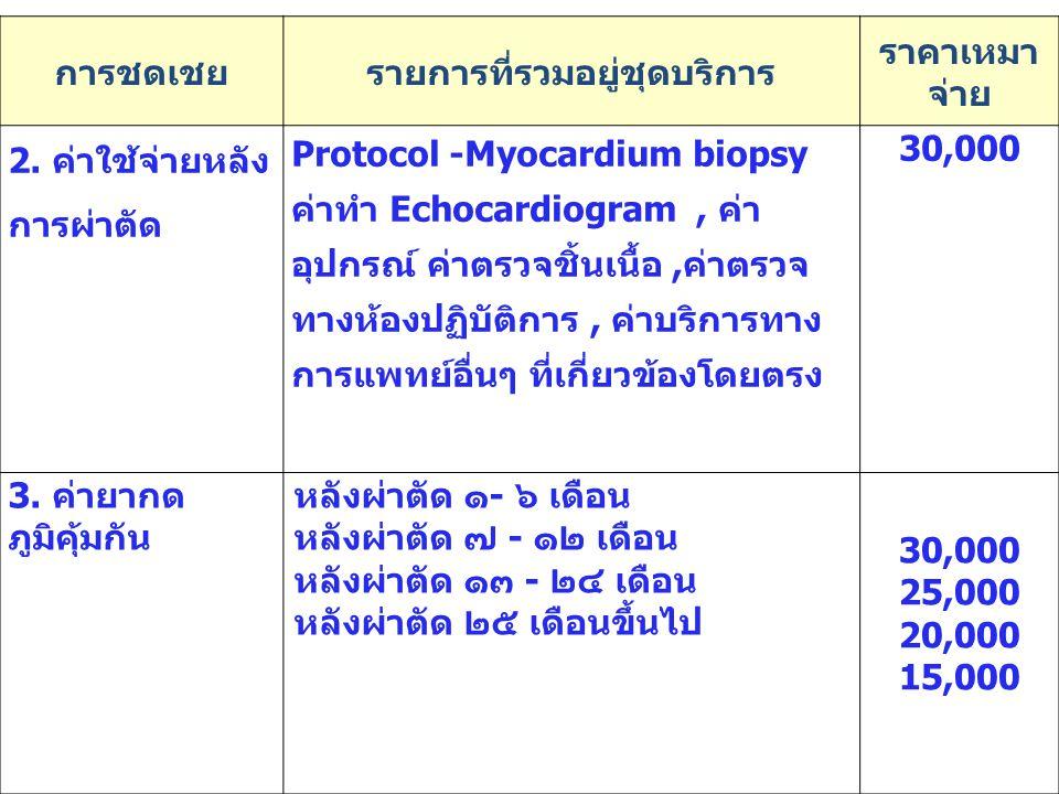 94 การชดเชยรายการที่รวมอยู่ชุดบริการ ราคาเหมา จ่าย 2. ค่าใช้จ่ายหลัง การผ่าตัด Protocol -Myocardium biopsy ค่าทำ Echocardiogram, ค่า อุปกรณ์ ค่าตรวจชิ