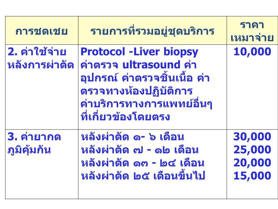 96 การชดเชยรายการที่รวมอยู่ชุดบริการ ราคา เหมาจ่าย 2. ค่าใช้จ่าย หลังการผ่าตัด Protocol -Liver biopsy ค่าตรวจ ultrasound ค่า อุปกรณ์ ค่าตรวจชิ้นเนื้อ
