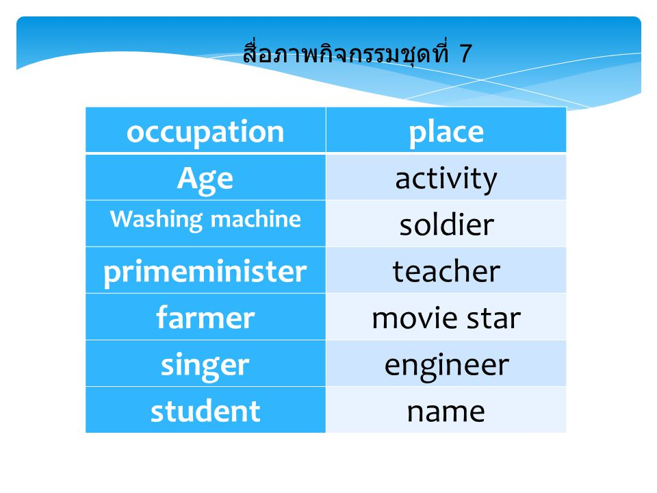 occupationplace Ageactivity Washing machine soldier primeministerteacher farmermovie star singerengineer studentname สื่อภาพกิจกรรมชุดที่ 7
