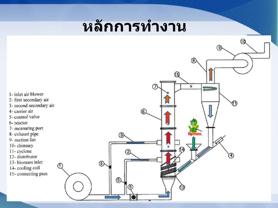 เตาเผาฟลูอิไดซ์เบดชนิด ฟองอากาศ • ซึ่งจะมีการเคลื่อนที่ของวัสดุเบดคล้าย ฟองอากาศ โดยเมื่อจ่ายอากาศเข้าทางด้าน ล่างของหัวจ่ายอากาศ (Air distributor) วัสดุ เบดจะมีลักษณะการเคลื่อนที่ขึ้นและลงจนมี ลักษณะคล้ายกับฟองอากาศ เตาเผาฟลูอิไดซ์เบดชนิดหมุนวน • ซึ่งเมื่อจ่ายอากาศเข้าทางด้านล่างของหัวจ่าย อากาศวัสดุเบดจะเคลื่อนที่ขึ้นสู่บริเวณด้านบน ของตัวเตา และถูกอากาศดันให้กลับลงมา ด้านล่างทางไซโคลน ชนิดของเตาฟลูอิ ไดซ์เบด