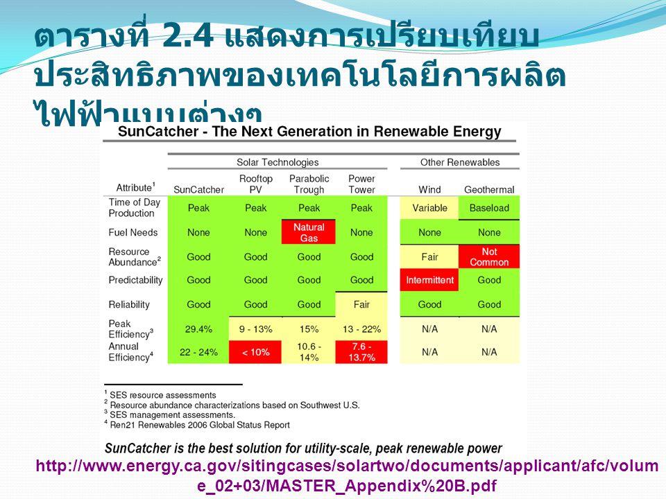 ตารางที่ 2.4 แสดงการเปรียบเทียบ ประสิทธิภาพของเทคโนโลยีการผลิต ไฟฟ้าแบบต่างๆ http://www.energy.ca.gov/sitingcases/solartwo/documents/applicant/afc/vol