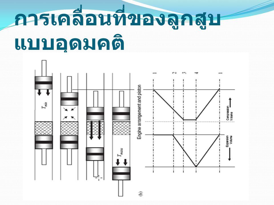 ระบบผลิตไฟฟ้าแบบจานพาราโบลาที่พัฒนา โดยบริษัท Boeing และ Stirling Energy System (SES ) ที่มา : กรมพัฒนาพลังงานทดแทนและอนุรักษ์พลังงานร่วมกับ ห้องปฏิบัติการวิจัย พลังงานแสงอาทิตย์ ภาควิชาฟิสิกส์ คณะวิทยาศาสตร์ มหาวิทยาลัยศิลปากร