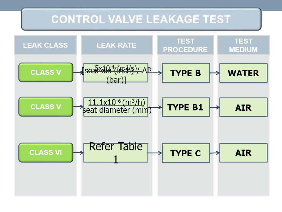 CLASS V TYPE B LEAK CLASSLEAK RATE TEST PROCEDURE TEST MEDIUM 5x10 -4 (m 3 /s) [seat dia (inch) / ∆P (bar)] WATER CLASS V TYPE B1 AIR 11.1x10 -6 (m 3