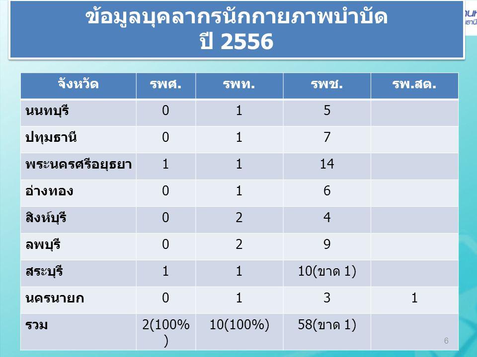 หน่วยบริการที่เข้าร่วมโครงการฝึกทักษะ OM (ไม้เท้าขาว) จังหวัดหน่วยบริการศูนย์ฝึก(แห่ง)ครูฝึก (คน)ผลงานเป้า 57 1) นนทบุรี1) ศูนย์สิรินธรฯ1453 2) รพ.ชลประทาน122 2) ปทุมธานี3) รพ.ปทุมธานี010 4) คลินิกมิตรไมตรี020 3) พระนครศรีอยุธยา5) รพ.พระนครศรีอยุธยา1460 6) รพ.วังน้อย125 7) รพ.ลาดบัวหลวง115 4) อ่างทอง8) รพ.อ่างทอง1460 5) สิงห์บุรี9) รพ.อินทร์บุรี1130 10) รพ.ค่ายบางระจัน110 6) ลพบุรี11) รพ.ลำสนธิ14340 7) สระบุรี12) รพ.พระพุทธบาท110 13) รพ.บ้านหมอ1415 14) รพ.หนองแซง1110 15) รพ.หนองโดน1423 8) นครนายก16) รพ.นครนายก020