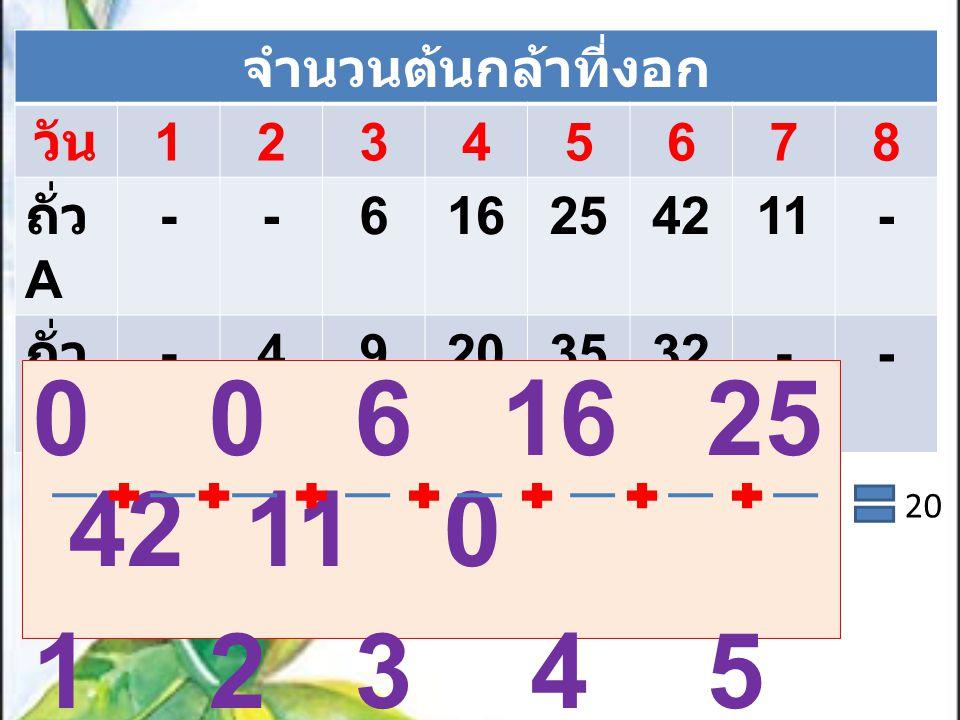 จำนวนต้นกล้าที่งอก วัน 12345678 ถั่ว A --616254211- ถั่ว B -49203532-- 0 0 6 16 25 42 11 0 1 2 3 4 5 6 7 8 20