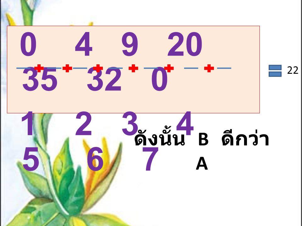 ดังนั้น B ดีกว่า A 0 4 9 20 35 32 0 1 2 3 4 5 6 7 22
