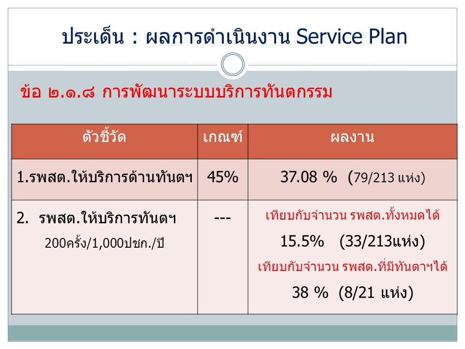 ประเด็น : ผลการดำเนินงาน Service Plan ข้อ ๒.๑.๘ การพัฒนาระบบบริการทันตกรรม ตัวชี้วัดเกณฑ์ผลงาน 1.รพสต.ให้บริการด้านทันตฯ45%37.08 % ( 79/213 แห่ง) 2. ร