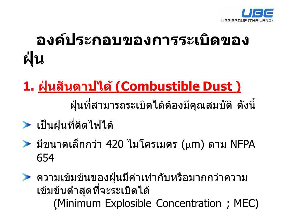 องค์ประกอบของการระเบิดของ ฝุ่น 1. ฝุ่นสันดาปได้ (Combustible Dust ) ฝุ่นที่สามารถระเบิดได้ต้องมีคุณสมบัติ ดังนี้ เป็นฝุ่นที่ติดไฟได้ มีขนาดเล็กกว่า 42