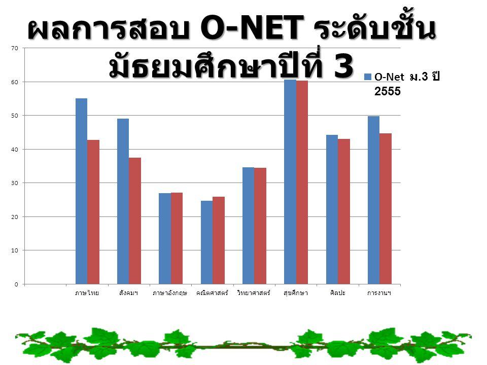 ผลการสอบ O-NET ระดับชั้น มัธยมศึกษาปีที่ 3