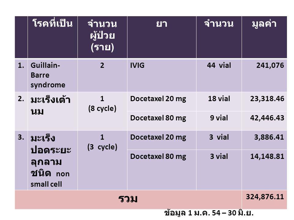 โรคที่เป็นจำนวน ผู้ป่วย ( ราย ) ยาจำนวนมูลค่า 1.Guillain- Barre syndrome 2IVIG44 vial241,076 2. มะเร็งเต้า นม 1 (8 cycle) Docetaxel 20 mg18 vial23,318