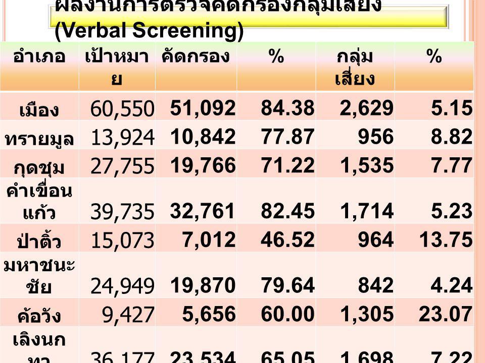 อำเภอเป้าหมา ย คัดกรอง % กลุ่ม เสี่ยง % เมือง 60,550 51,09284.382,6295.15 ทรายมูล 13,924 10,84277.879568.82 กุดชุม 27,755 19,76671.221,5357.77 คำเขื่อน แก้ว 39,735 32,76182.451,7145.23 ป่าติ้ว 15,073 7,01246.5296413.75 มหาชนะ ชัย 24,949 19,87079.648424.24 ค้อวัง 9,427 5,65660.001,30523.07 เลิงนก ทา 36,177 23,53465.051,6987.22 ไทย เจริญ 12,132 8,19967.581,77821.69 รวม 239,72 2 178,73274.5613,4217.51 ผลงานการตรวจคัดกรองกลุ่มเสี่ยง (Verbal Screening)