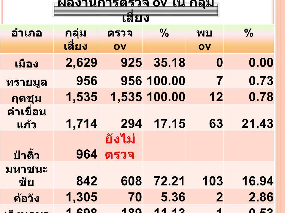 อำเภอกลุ่ม เสี่ยง ตรวจ ov % พบ ov % เมือง 2,62992535.1800.00 ทรายมูล 956 100.0070.73 กุดชุม 1,535 100.00120.78 คำเขื่อน แก้ว 1,71429417.156321.43 ป่าติ้ว 964 ยังไม่ ตรวจ มหาชนะ ชัย 84260872.2110316.94 ค้อวัง 1,305705.3622.86 เลิงนกทา 1,69818911.1310.53 ไทยเจริญ 1,77825814.5100.00 รวม 13,4214,83536.031883.89 ผลงานการตรวจ ov ใน กลุ่ม เสี่ยง