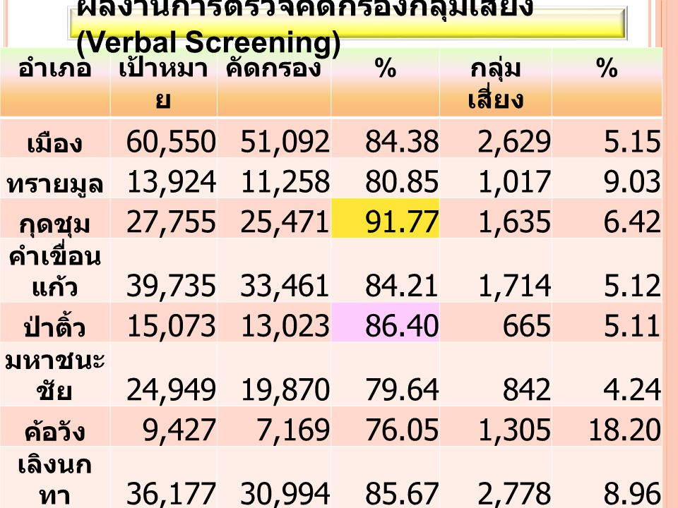 อำเภอเป้าหมา ย คัดกรอง % กลุ่ม เสี่ยง % เมือง 60,55051,09284.382,6295.15 ทรายมูล 13,92411,25880.851,0179.03 กุดชุม 27,75525,47191.771,6356.42 คำเขื่อน แก้ว 39,73533,46184.211,7145.12 ป่าติ้ว 15,07313,02386.406655.11 มหาชนะ ชัย 24,94919,87079.648424.24 ค้อวัง 9,4277,16976.051,30518.20 เลิงนก ทา 36,17730,99485.672,7788.96 ไทย เจริญ 12,1328,19967.581,77821.69 รวม 239,72 2200,53783.6514,3637.16 ผลงานการตรวจคัดกรองกลุ่มเสี่ยง (Verbal Screening)