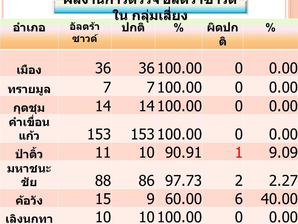 อำเภอ อัลตร้า ซาวด์ ปกติ % ผิดปก ติ % เมือง 36 100.0000.00 ทรายมูล 77100.0000.00 กุดชุม 14 100.0000.00 คำเขื่อน แก้ว 153 100.0000.00 ป่าติ้ว 111090.9119.09 มหาชนะ ชัย 888697.7322.27 ค้อวัง 15960.00640.00 เลิงนกทา 10 100.0000.00 ไทยเจริญ 161381.25318.75 รวม 35033896.57123.43 ผลงานการตรวจ อัลตร้าซาวด์ ใน กลุ่มเสี่ยง