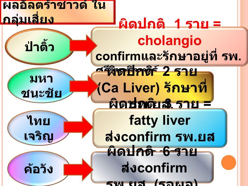 ผลอัลตร้าซาวด์ ใน กลุ่มเสี่ยง ป่าติ้ว ผิดปกติ 1 ราย = cholangio confirm และรักษาอยู่ที่ รพ.