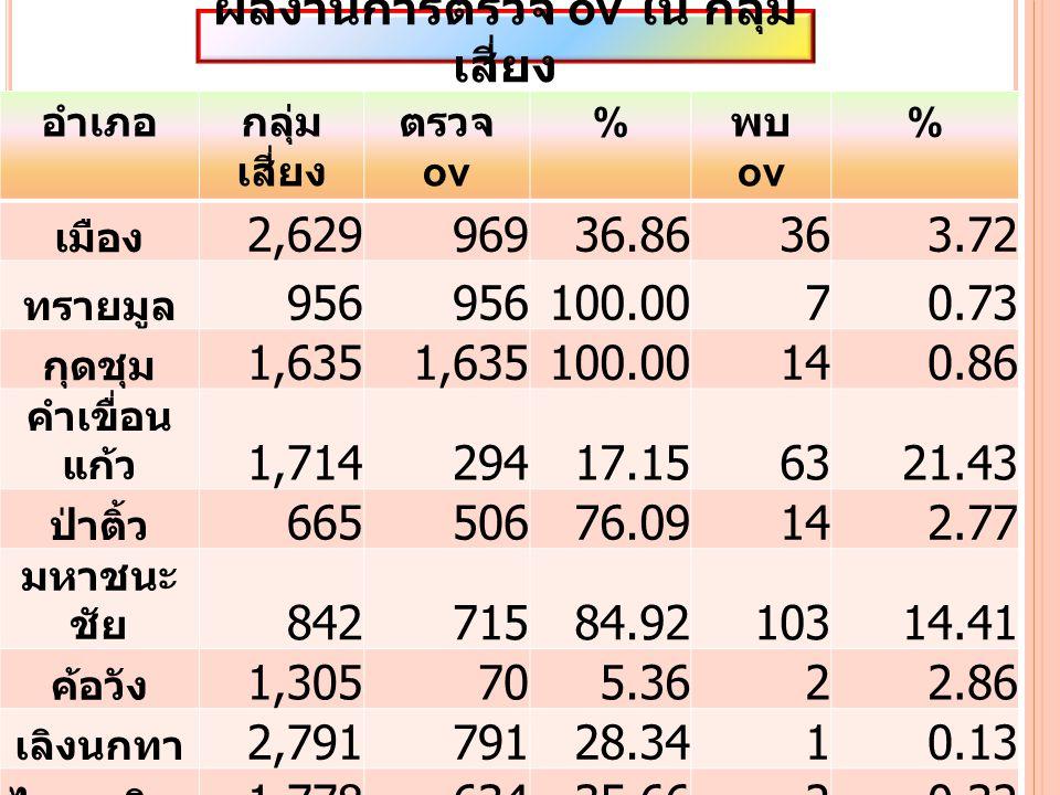 อำเภอกลุ่ม เสี่ยง ตรวจ ov % พบ ov % เมือง 2,62996936.86363.72 ทรายมูล 956 100.0070.73 กุดชุม 1,635 100.00140.86 คำเขื่อน แก้ว 1,71429417.156321.43 ป่าติ้ว 66550676.09142.77 มหาชนะ ชัย 84271584.9210314.41 ค้อวัง 1,305705.3622.86 เลิงนกทา 2,79179128.3410.13 ไทยเจริญ 1,77863435.6620.32 รวม 14,3156,57045.902423.68 ผลงานการตรวจ ov ใน กลุ่ม เสี่ยง