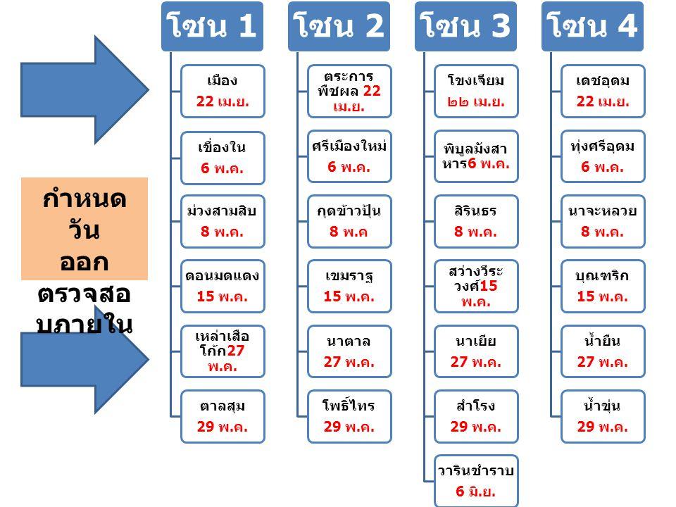 โซน 1 เมือง 22 เม. ย. เขื่องใน 6 พ. ค. ม่วงสามสิบ 8 พ. ค. ดอนมดแดง 15 พ. ค. เหล่าเสือ โก้ก 27 พ. ค. ตาลสุม 29 พ. ค. โซน 2 ตระการ พืชผล 22 เม. ย. ศรีเม