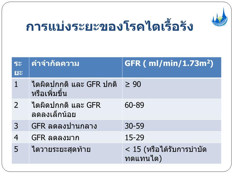 การแบ่งระยะของโรคไตเรื้อรัง ระ ยะ คำจำกัดความ GFR ( ml/min/1.73m 2 ) 1 ไตผิดปกกติ และ GFR ปกติ หรือเพิ่มขึ้น ≥ 90 2 ไตผิดปกกติ และ GFR ลดลงเล็กน้อย 60-89 3 GFR ลดลงปานกลาง 30-59 4 GFR ลดลงมาก 15-29 5 ไตวายระยะสุดท้าย < 15 ( หรือได้รับการบำบัด ทดแทนไต )