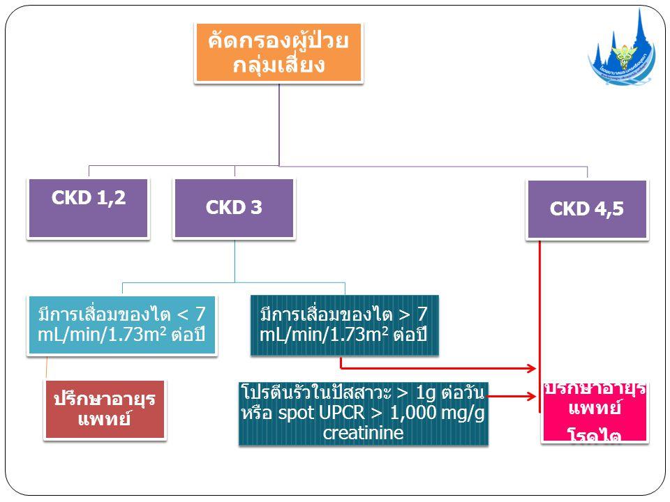 คัดกรองผู้ป่วย กลุ่มเสี่ยง CKD 1,2 CKD 3 มีการเสื่อมของไต < 7 mL/min/1.73m 2 ต่อปี ปรึกษาอายุร แพทย์ มีการเสื่อมของไต > 7 mL/min/1.73m 2 ต่อปี CKD 4,5 ปรึกษาอายุร แพทย์ โรคไต โปรตีนรั่วในปัสสาวะ > 1g ต่อวัน หรือ spot UPCR > 1,000 mg/g creatinine