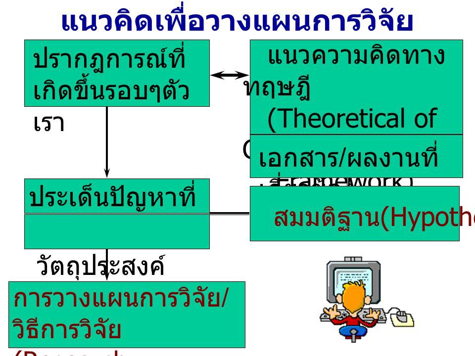 แนวคิดเพื่อวางแผนการวิจัย ปรากฎการณ์ที่ เกิดขึ้นรอบๆตัว เรา ประเด็นปัญหาที่ น่าสนใจ วัตถุประสงค์ การวางแผนการวิจัย / วิธีการวิจัย (Research design/met