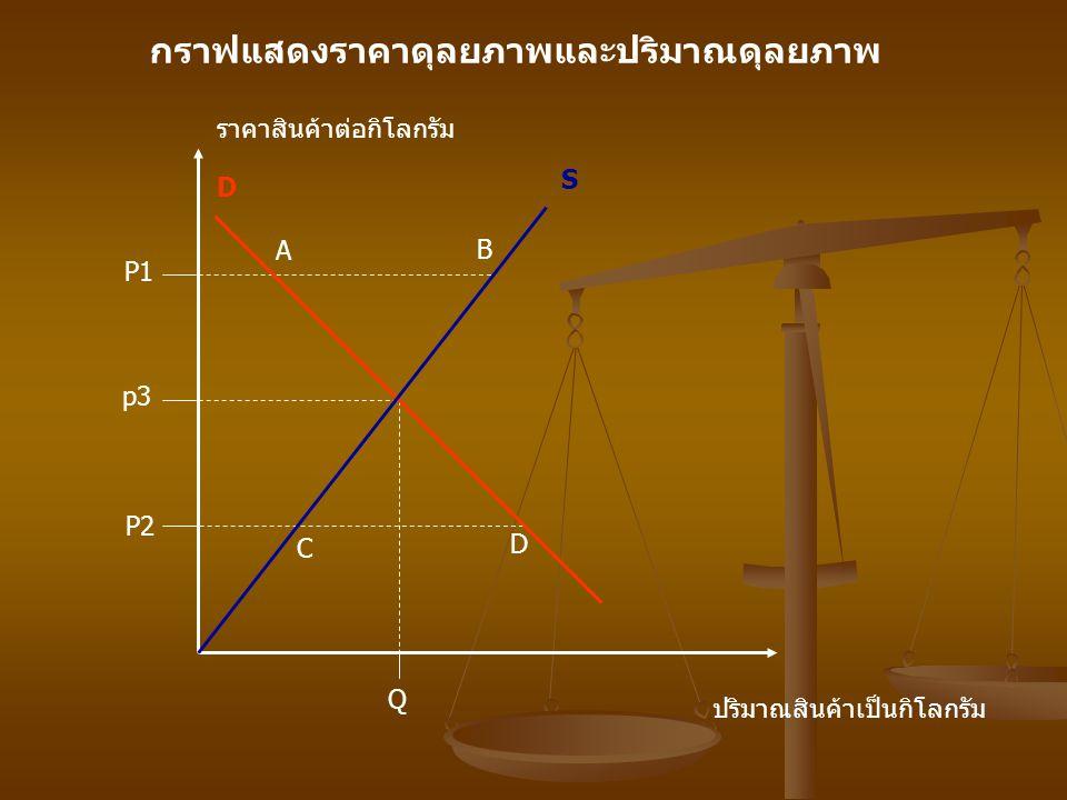 Q p3 P2 P1 D D C S A B กราฟแสดงราคาดุลยภาพและปริมาณดุลยภาพ ปริมาณสินค้าเป็นกิโลกรัม ราคาสินค้าต่อกิโลกรัม