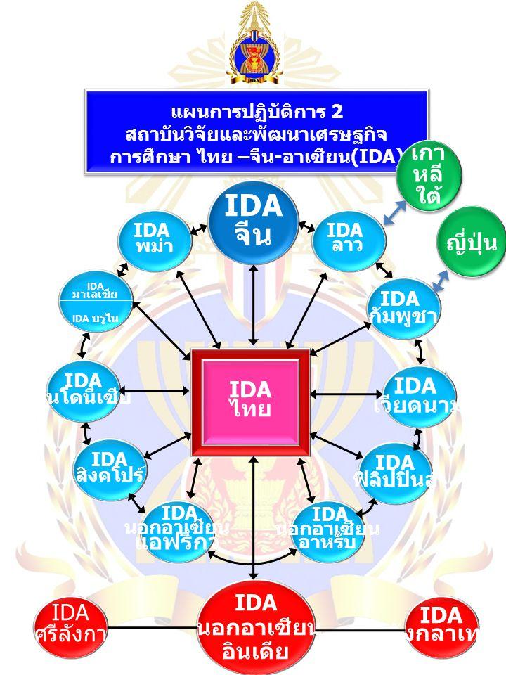 แผนการปฏิบัติการ 2 สถาบันวิจัยและพัฒนาเศรษฐกิจ การศึกษา ไทย – จีน - อาเซียน (IDA) IDA จีน IDA พม่า IDA มาเลเซีย IDA บรูไน IDA อินโดนีเซีย IDA สิงคโปร์ IDA นอกอาเซียน อินเดีย IDA ฟิลิปปินส์ IDA เวียดนาม IDA นอกอาเซียน อาหรับ IDA กัมพูชา IDA นอกอาเซียน แอฟริกา IDA ลาว IDA ศรีลังกา IDA บังกลาเทศ เกา หลี ใต้ ญี่ปุ่น IDA ไทย
