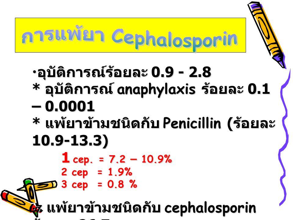 • อุบัติการณ์ร้อยละ 0.9 - 2.8 * อุบัติการณ์ anaphylaxis ร้อยละ 0.1 – 0.0001 * แพ้ยาข้ามชนิดกับ Penicillin ( ร้อยละ 10.9-13.3) 1 cep. = 7.2 – 10.9% 2 c