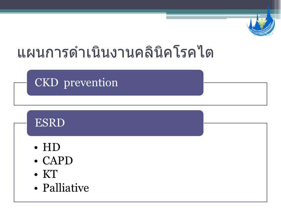แผนการดำเนินงานคลินิคโรคไต CKD prevention •HD •CAPD •KT •Palliative ESRD