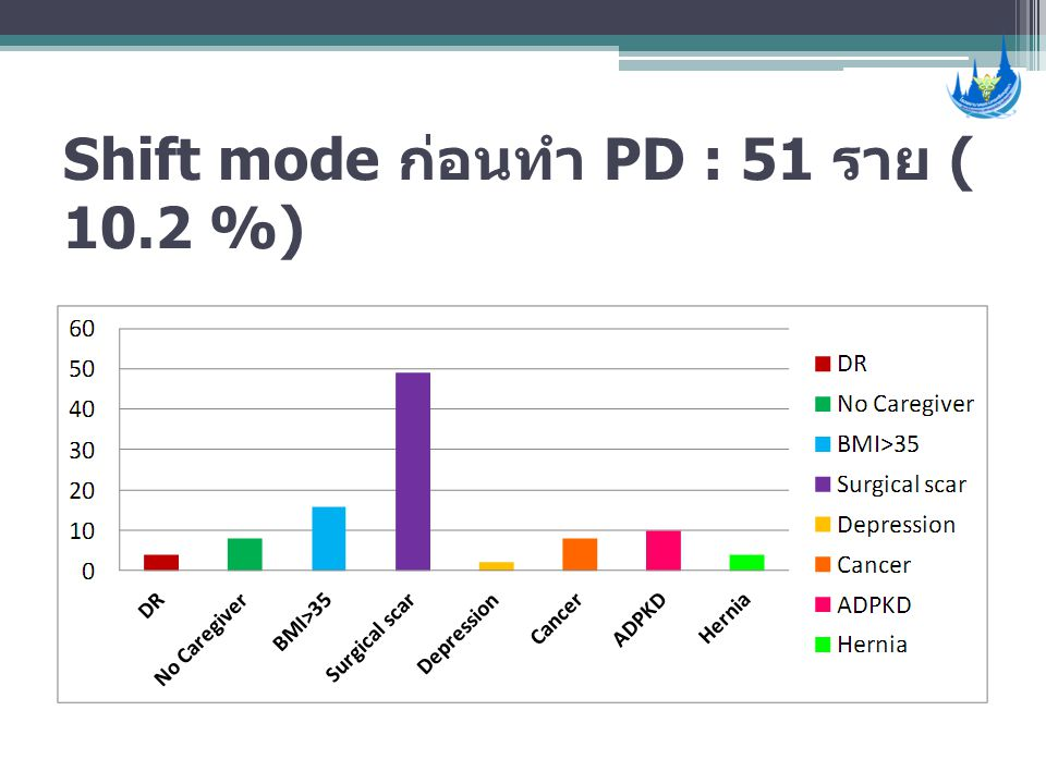 Shift mode ก่อนทำ PD : 51 ราย ( 10.2 %)