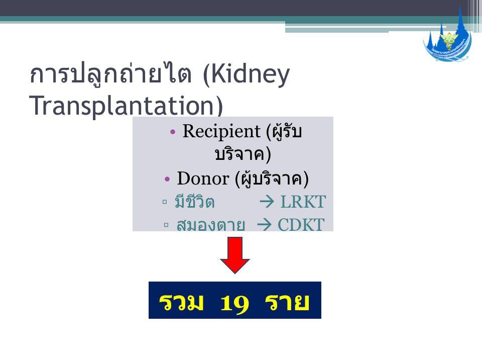 การปลูกถ่ายไต (Kidney Transplantation) •Recipient ( ผู้รับ บริจาค ) •Donor ( ผู้บริจาค ) ▫ มีชีวิต  LRKT ▫ สมองตาย  CDKT รวม 19 ราย