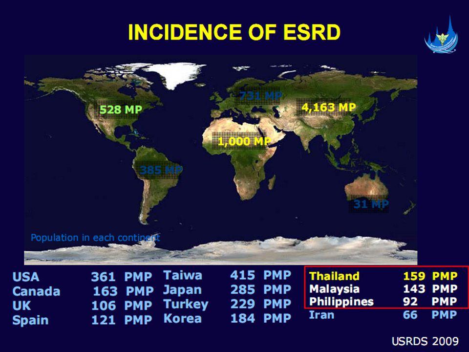 ข้อมูลผู้ป่วยจังหวัดพระนครศรีอยุธยา • Hypertension ( ความดันโลหิตสูง ) 11,433 ราย • DM ( เบาหวาน ) 5,774 ราย • CKD ( โรคไตเรื้อรัง ) 660 ราย • ESRD ( ไตวายเรื้อรังระยะสุดท้าย ) 569 ราย