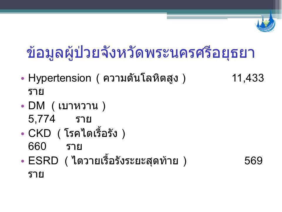 ข้อมูลผู้ป่วยจังหวัดพระนครศรีอยุธยา • Hypertension ( ความดันโลหิตสูง ) 11,433 ราย • DM ( เบาหวาน ) 5,774 ราย • CKD ( โรคไตเรื้อรัง ) 660 ราย • ESRD (