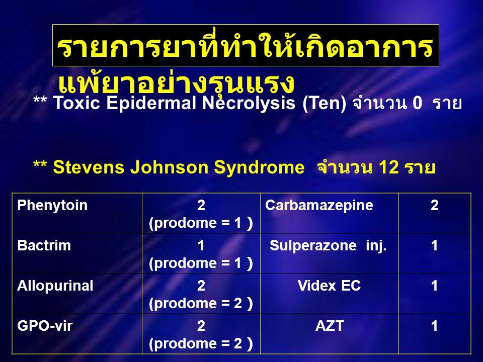 รายการยาที่ทำให้เกิดอาการ แพ้ยาอย่างรุนแรง ** Toxic Epidermal Necrolysis (Ten) จำนวน 0 ราย Phenytoin2 (prodome = 1 ) Carbamazepine2 Bactrim1 (prodome = 1 ) Sulperazone inj.1 Allopurinal2 (prodome = 2 ) Videx EC1 GPO-vir2 (prodome = 2 ) AZT1 ** Stevens Johnson Syndrome จำนวน 12 ราย