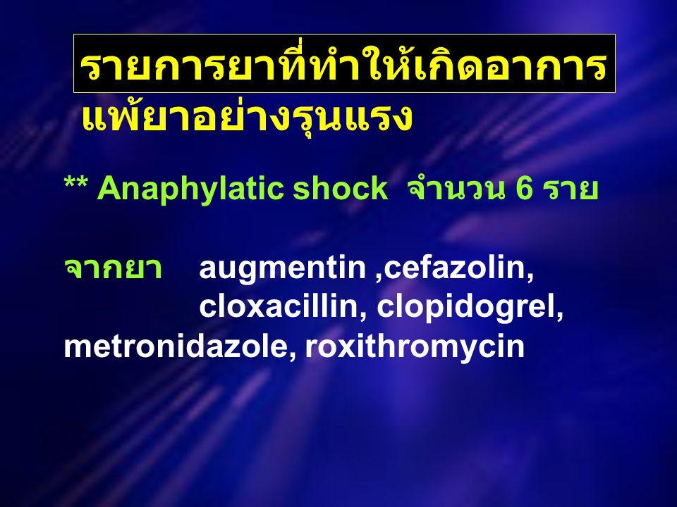 ** Anaphylatic shock จำนวน 6 ราย จากยา augmentin,cefazolin, cloxacillin, clopidogrel, metronidazole, roxithromycin รายการยาที่ทำให้เกิดอาการ แพ้ยาอย่างรุนแรง